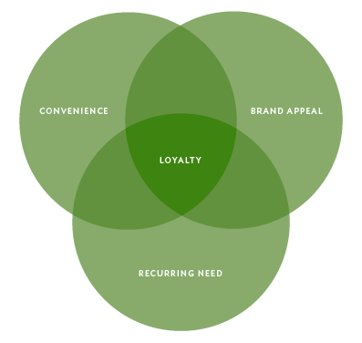 Loyalty Model: Convenience, Brand Appeal, and Recurring Need